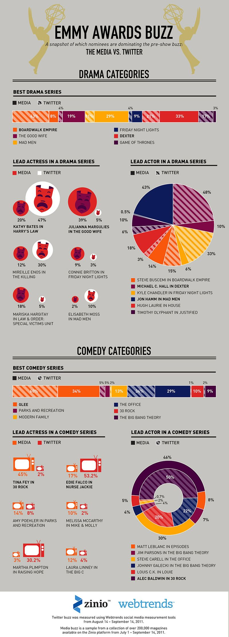 Emmy-awards-2011-infographic