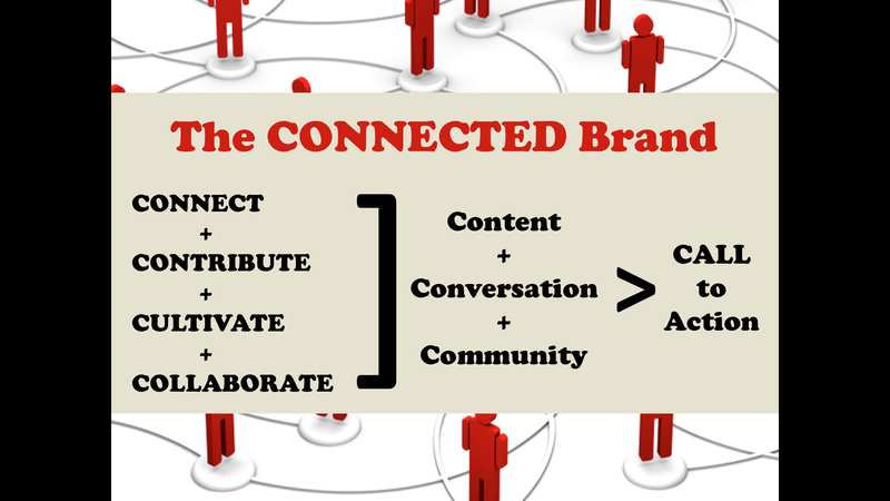 The connected brand slide