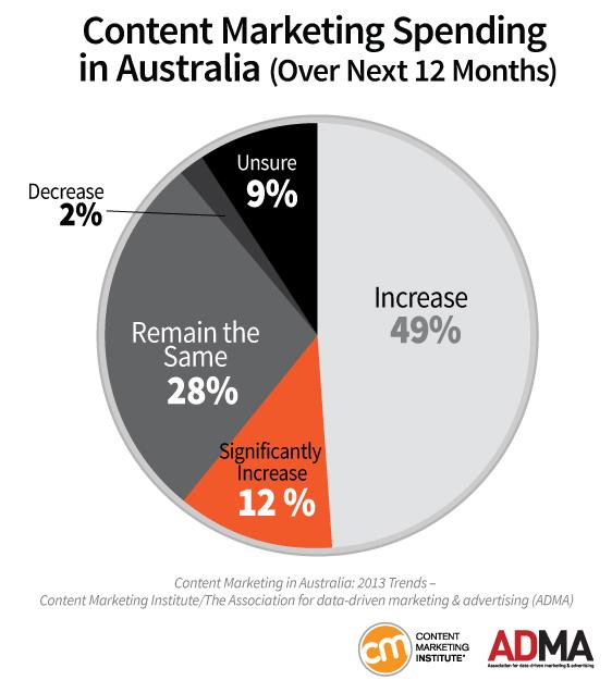 AUS_Chart10_Spending