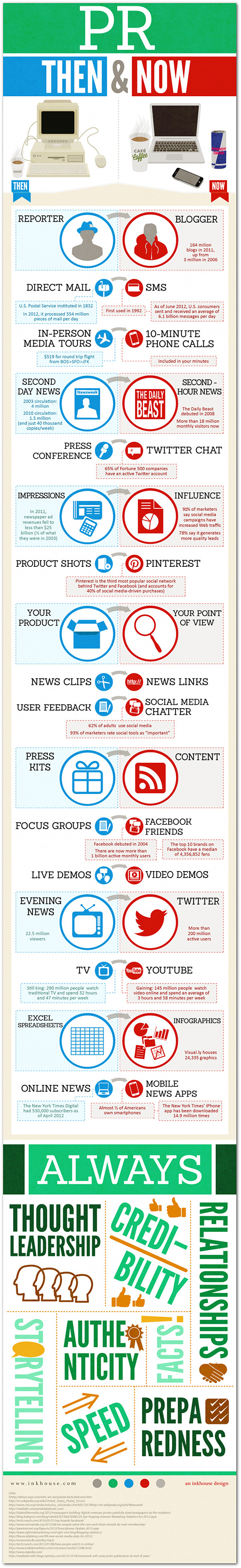 INFOGRAPHIC: The (R)evolution that is Public Relations - Trevor Young - PR Warrior | Where PR meets social media meets content marketing
