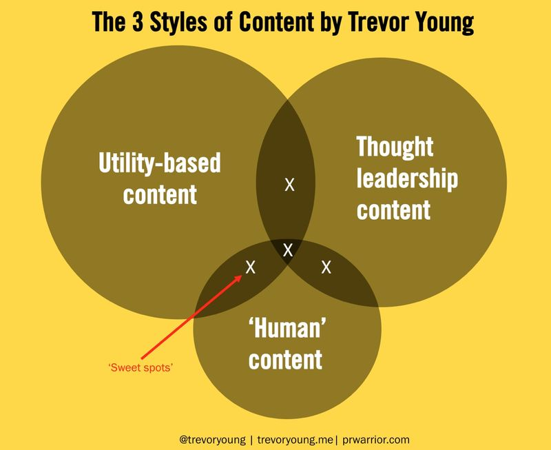 3styles of content